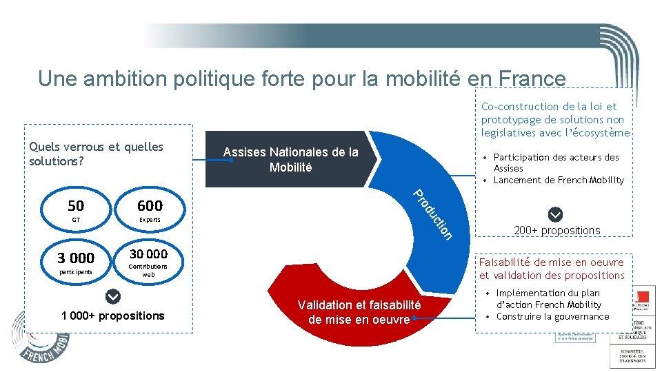 Une ambition politique forte pour la mobilité en France Co-construction de la loi et