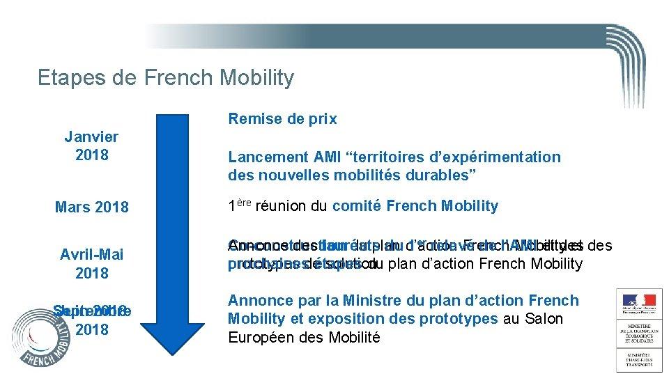 Etapes de French Mobility Remise de prix Janvier 2018 Mars 2018 Avril-Mai 2018 Septembre