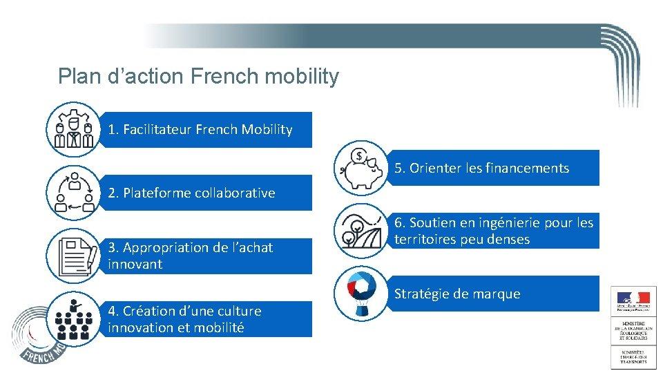 Plan d'action French mobility 1. Facilitateur French Mobility 5. Orienter les financements 2. Plateforme