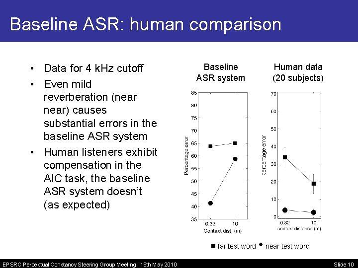 Baseline ASR: human comparison Baseline ASR system far test word EPSRC Perceptual Constancy Steering