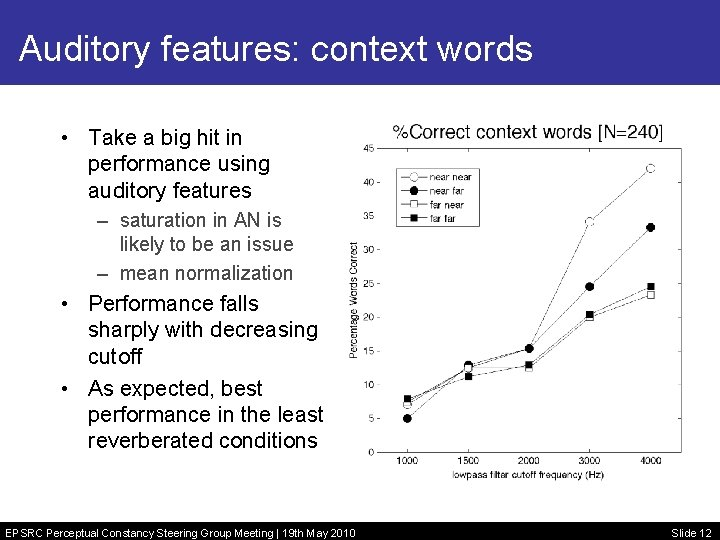 Auditory features: context words • Take a big hit in performance using auditory features