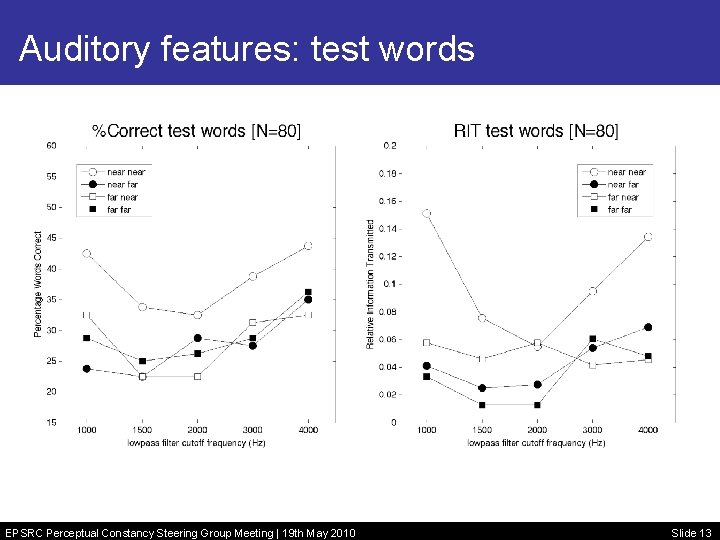 Auditory features: test words EPSRC Perceptual Constancy Steering Group Meeting | 19 th May