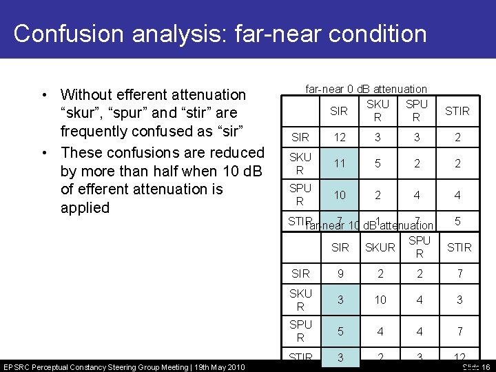 """Confusion analysis: far-near condition • Without efferent attenuation """"skur"""", """"spur"""" and """"stir"""" are frequently"""