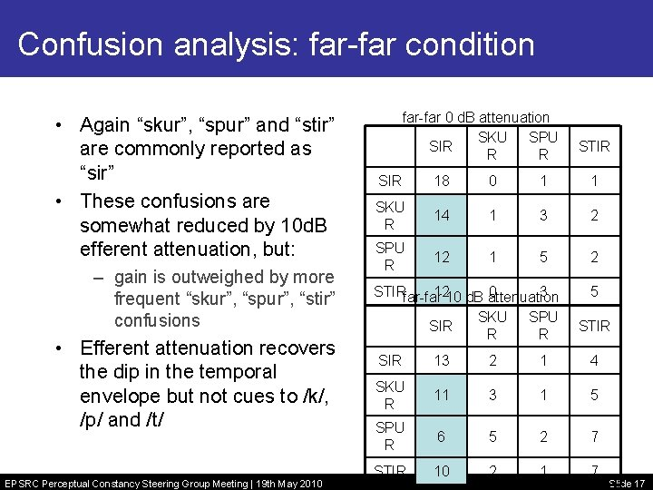 """Confusion analysis: far-far condition • Again """"skur"""", """"spur"""" and """"stir"""" are commonly reported as"""