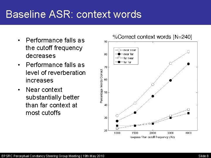 Baseline ASR: context words • Performance falls as the cutoff frequency decreases • Performance