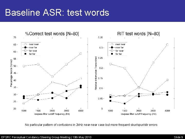 Baseline ASR: test words No particular pattern of confusions in 2 k. Hz near-near