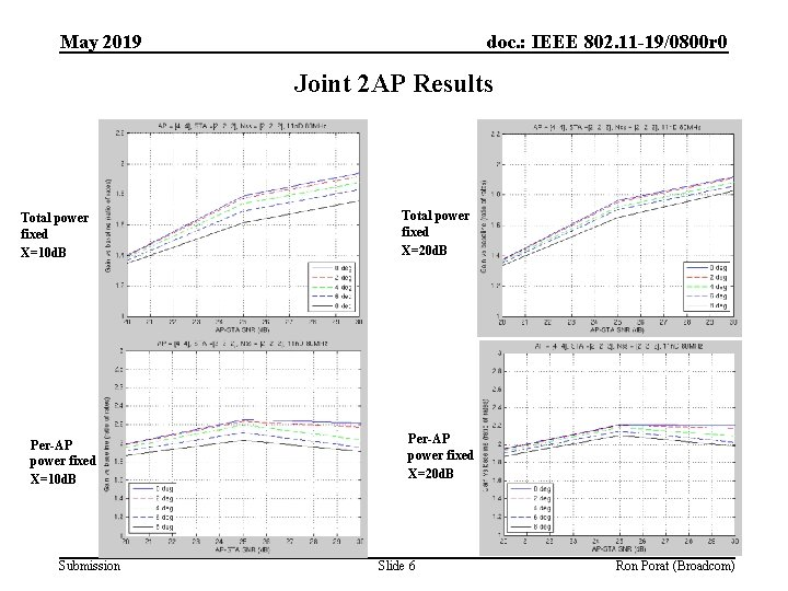 May 2019 doc. : IEEE 802. 11 -19/0800 r 0 Joint 2 AP Results
