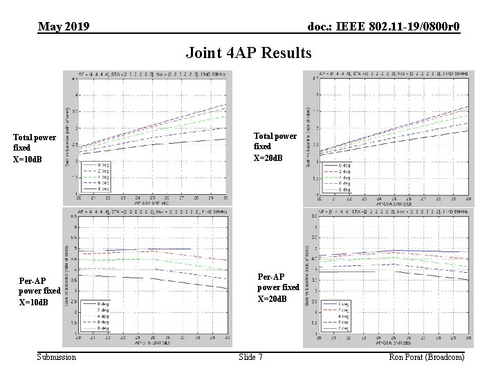 May 2019 doc. : IEEE 802. 11 -19/0800 r 0 Joint 4 AP Results