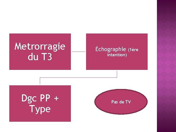 Metrorragie du T 3 Dgc PP + Type Échographie intention) (1ère Pas de TV