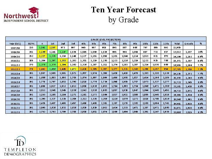 Denton Isd Calendar 2022 23.Northwest Isd Quarterly Demographic Report 2 Q 13