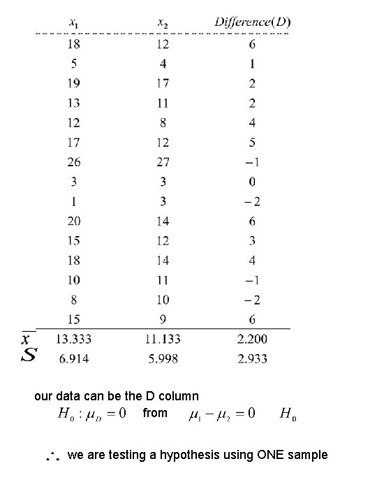 our data can be the D column from we are testing a hypothesis using