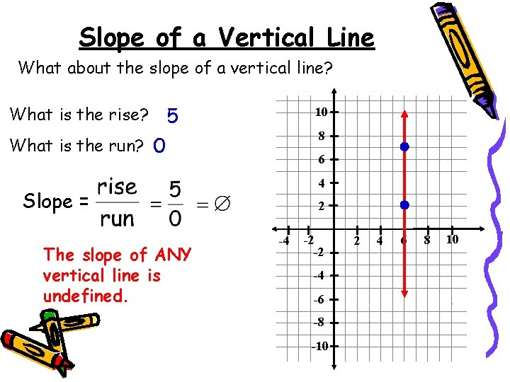 Slope of a Vertical Line What about the slope of a vertical line? What