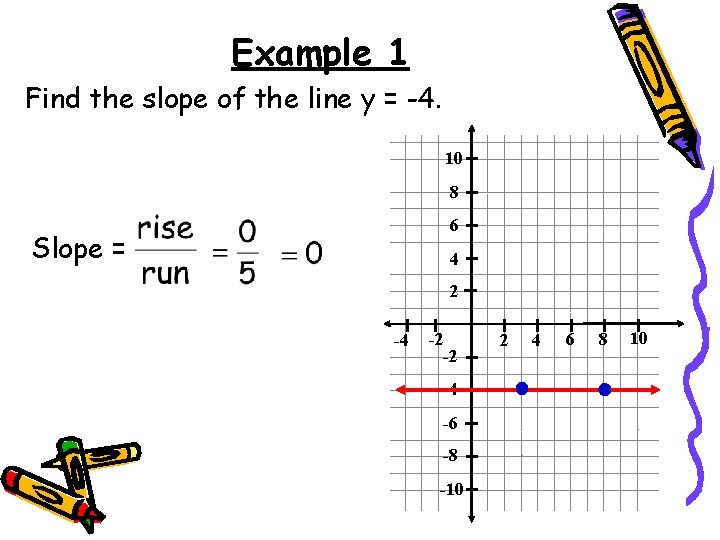 Example 1 Find the slope of the line y = -4. 10 8 6