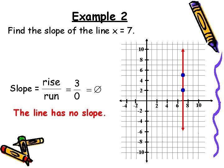 Example 2 Find the slope of the line x = 7. 10 8 6