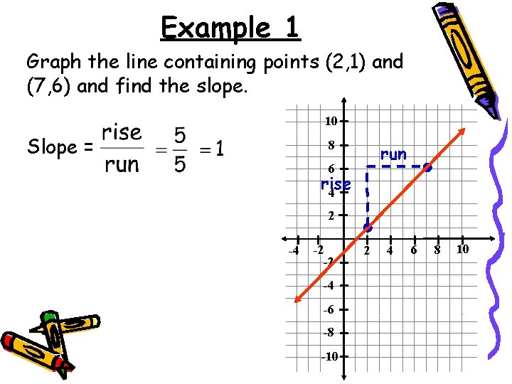 Example 1 Graph the line containing points (2, 1) and (7, 6) and find