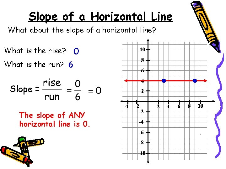 Slope of a Horizontal Line What about the slope of a horizontal line? What