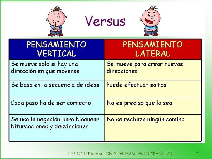 Versus PENSAMIENTO VERTICAL PENSAMIENTO LATERAL Se mueve solo si hay una dirección en que
