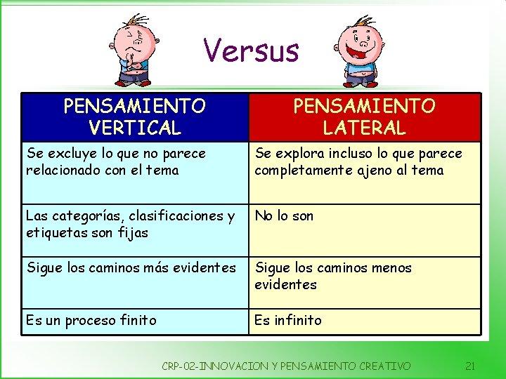 Versus PENSAMIENTO VERTICAL PENSAMIENTO LATERAL Se excluye lo que no parece relacionado con el
