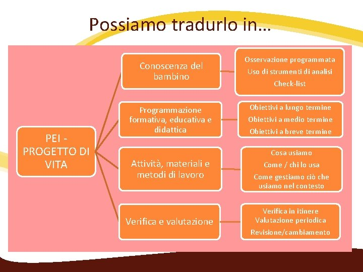 Possiamo tradurlo in… Conoscenza del bambino PEI ‐ PROGETTO DI VITA Programmazione formativa, educativa