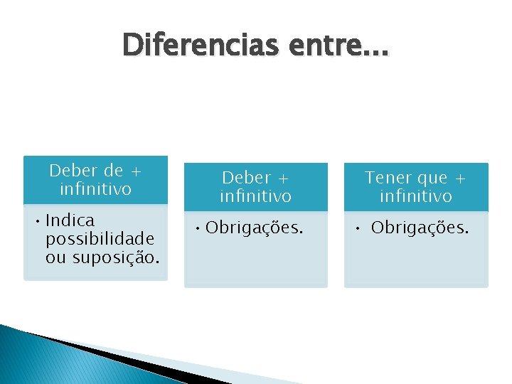 Diferencias entre. . . Deber de + infinitivo • Indica possibilidade ou suposição. Deber