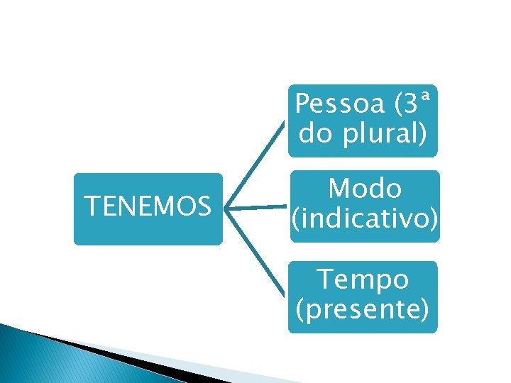 Pessoa (3ª do plural) TENEMOS Modo (indicativo) Tempo (presente)