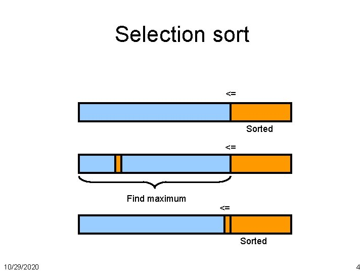Selection sort <= Sorted <= Find maximum <= Sorted 10/29/2020 4