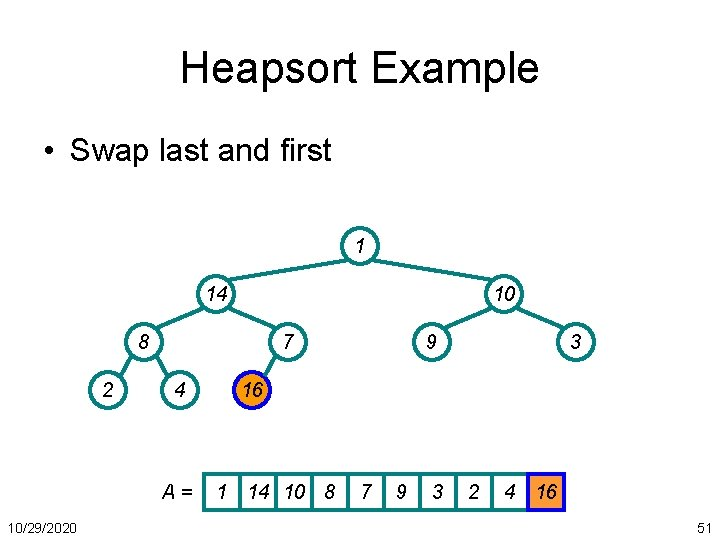 Heapsort Example • Swap last and first 1 14 10 8 2 7 4