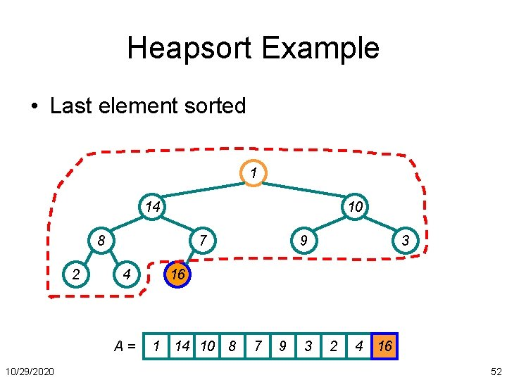 Heapsort Example • Last element sorted 1 14 10 8 2 7 4 A=