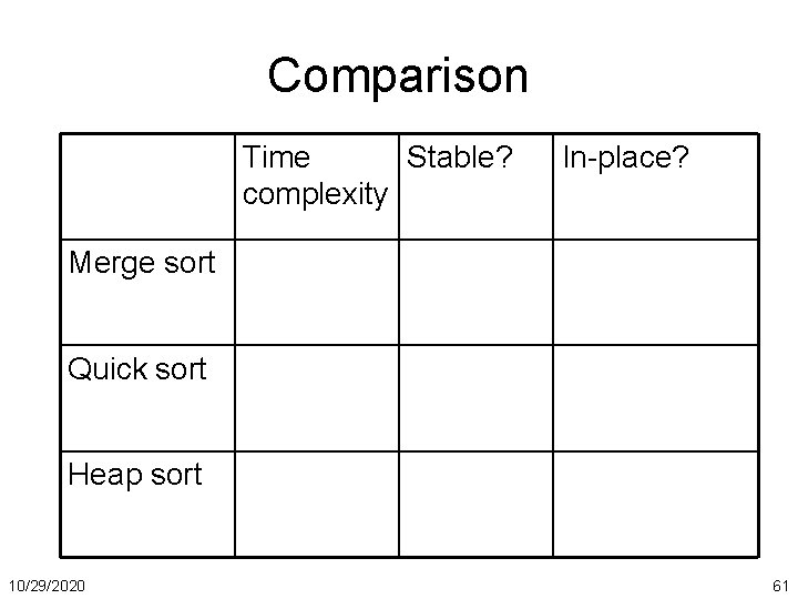 Comparison Time Stable? complexity In-place? Merge sort Quick sort Heap sort 10/29/2020 61