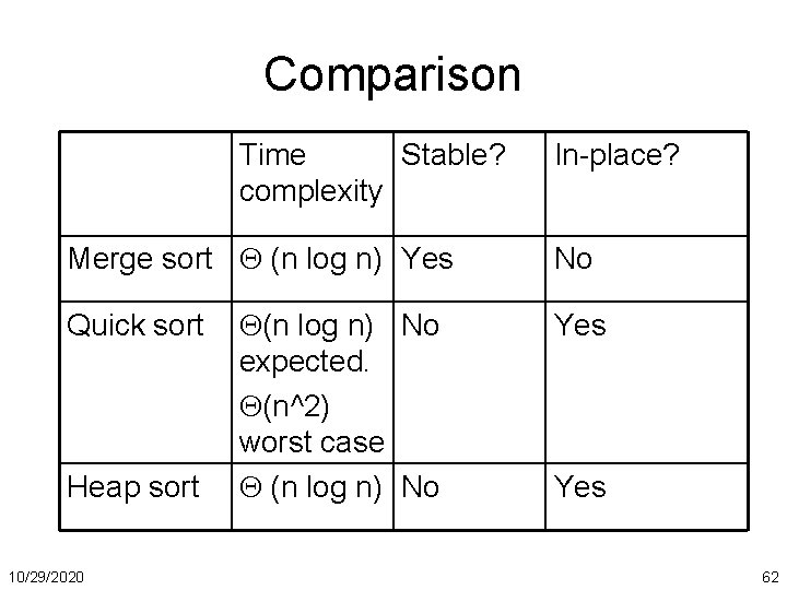 Comparison Time Stable? complexity Merge sort (n log n) Yes Quick sort Heap sort