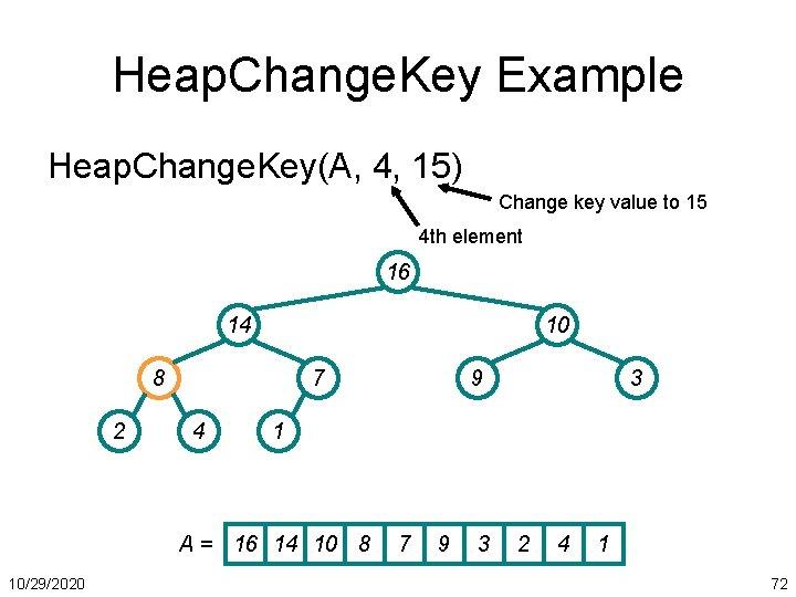 Heap. Change. Key Example Heap. Change. Key(A, 4, 15) Change key value to 15