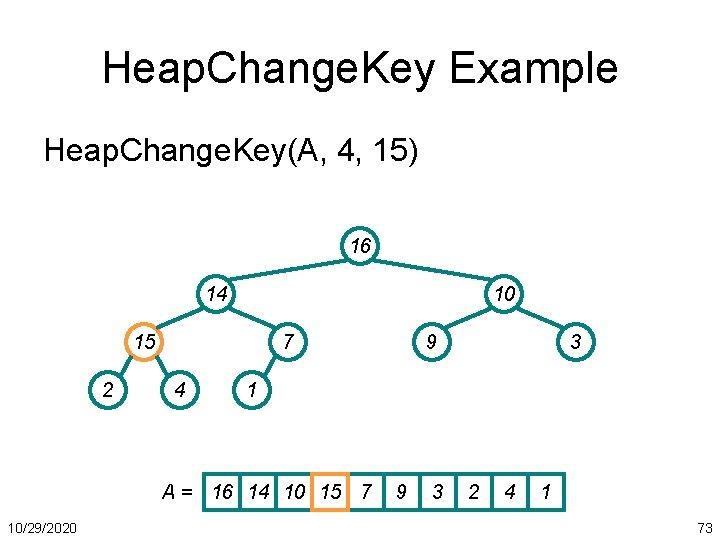 Heap. Change. Key Example Heap. Change. Key(A, 4, 15) 16 14 10 15 2