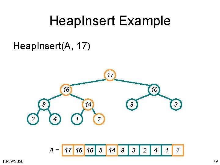 Heap. Insert Example Heap. Insert(A, 17) 17 16 10 8 2 14 4 1