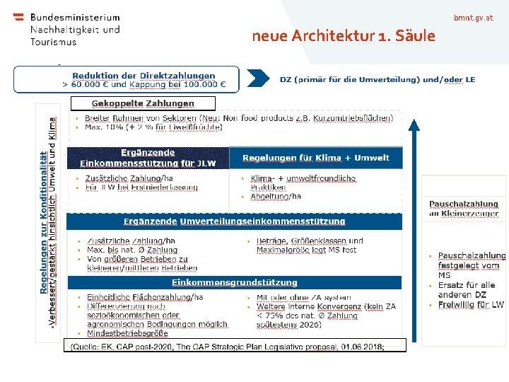 bmnt. gv. at neue Architektur 1. Säule