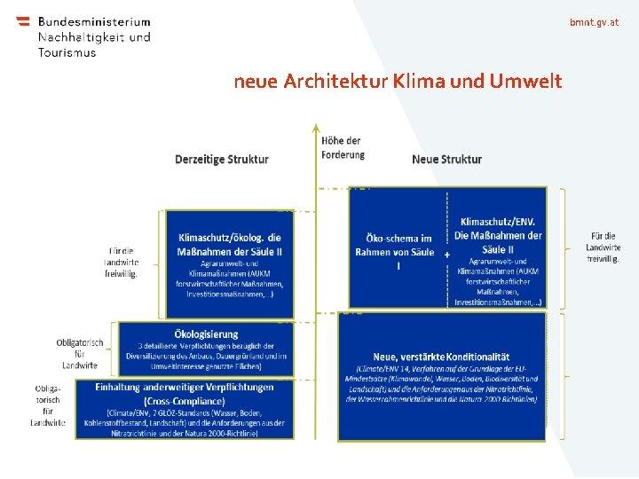 bmnt. gv. at neue Architektur Klima und Umwelt