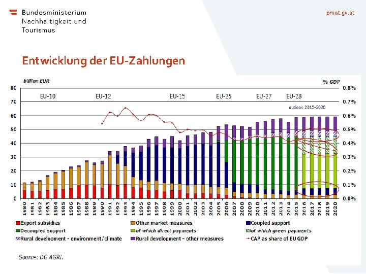 bmnt. gv. at Entwicklung der EU-Zahlungen