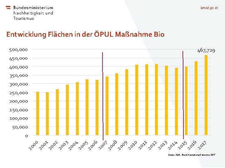 bmnt. gv. at Entwicklung Flächen in der ÖPUL Maßnahme Bio 500, 000 467, 729