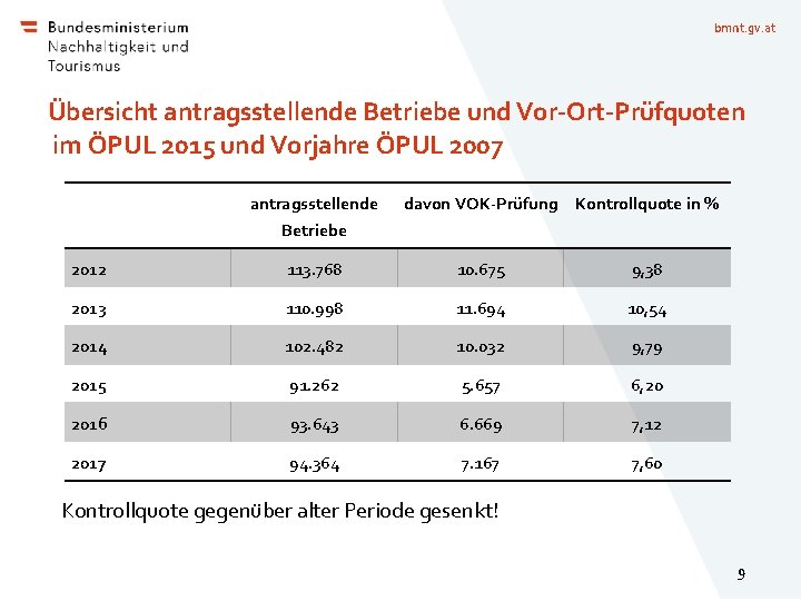 bmnt. gv. at Übersicht antragsstellende Betriebe und Vor-Ort-Prüfquoten im ÖPUL 2015 und Vorjahre ÖPUL