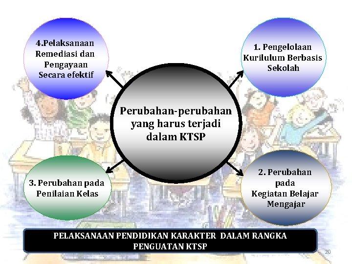 4. Pelaksanaan Remediasi dan Pengayaan Secara efektif 1. Pengelolaan Kurilulum Berbasis Sekolah Perubahan-perubahan yang