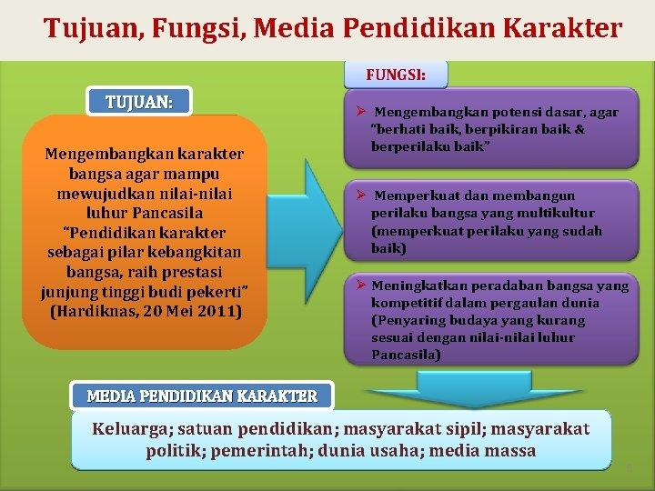 Tujuan, Fungsi, Media Pendidikan Karakter FUNGSI: TUJUAN: Mengembangkan karakter bangsa agar mampu mewujudkan nilai-nilai