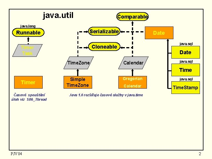 java. util Comparable java. lang Runnable Serializable Timer Task Cloneable Time. Zone Date java.