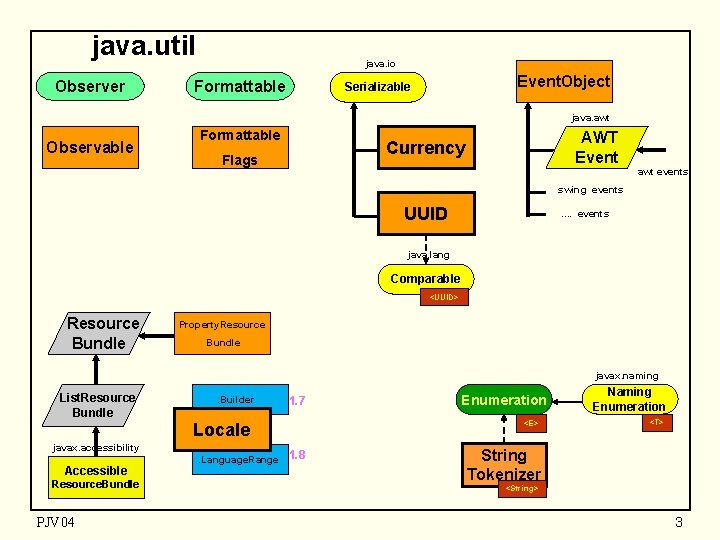 java. util Observer java. io Formattable Event. Object Serializable java. awt Observable Formattable AWT