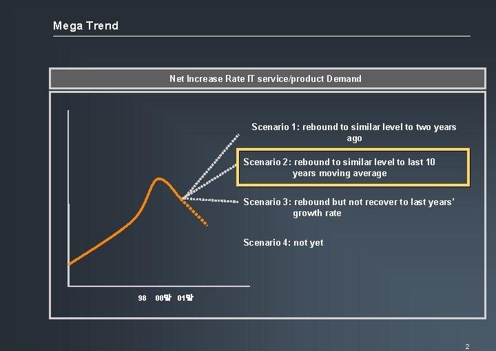 Mega Trend Net Increase Rate IT service/product Demand Scenario 1: rebound to similar level