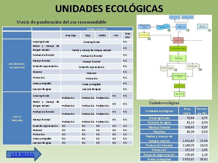 UNIDADES ECOLÓGICAS Matriz de ponderación del uso recomendable Riesgos naturales Muy bajo Áreas agrícolas