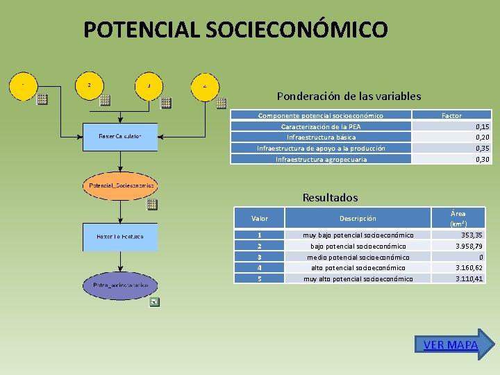 POTENCIAL SOCIECONÓMICO Ponderación de las variables Componente potencial socioeconómico Caracterización de la PEA Infraestructura