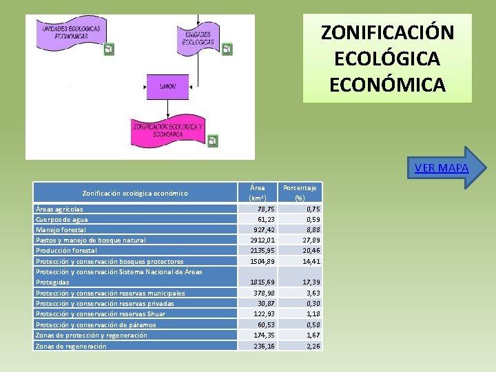 ZONIFICACIÓN ECOLÓGICA ECONÓMICA VER MAPA Zonificación ecológica económico Áreas agrícolas Cuerpos de agua