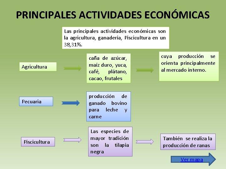 PRINCIPALES ACTIVIDADES ECONÓMICAS Las principales actividades económicas son la agricultura, ganadería, Piscicultura en un