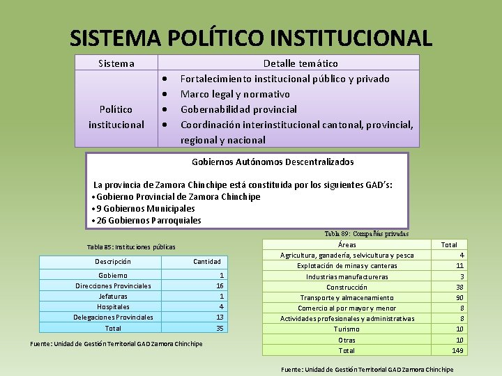 SISTEMA POLÍTICO INSTITUCIONAL Sistema Político institucional Detalle temático Fortalecimiento institucional público y privado Marco