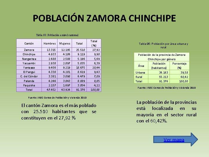 POBLACIÓN ZAMORA CHINCHIPE Tabla 93: Población a nivel cantonal Cantón Zamora Chinchipe Nangaritza Yacuambi