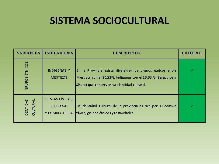 SISTEMA SOCIOCULTURAL INDICADORES DESCRIPCIÓN CRITERIO INDÍGENAS Y En la Provincia existe diversidad de grupos